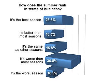 Summer rank graphic