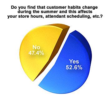 Customer habits graphic
