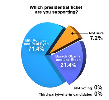 Presidential race chart