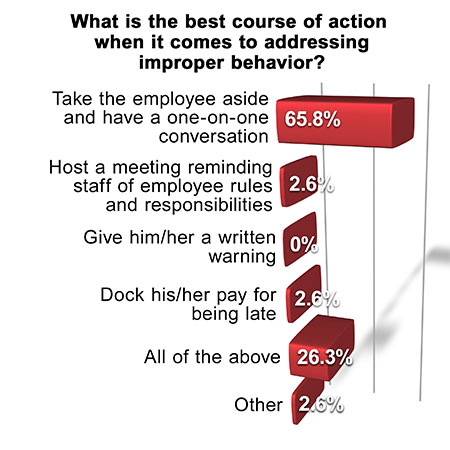 employee absenteeism questionnaire 8, the following sample questions can be used as part of an internal employee  questionnaire within your organisation to assess perceptions and support on.