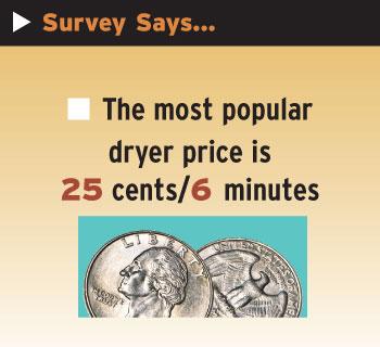 dryer prices graphic