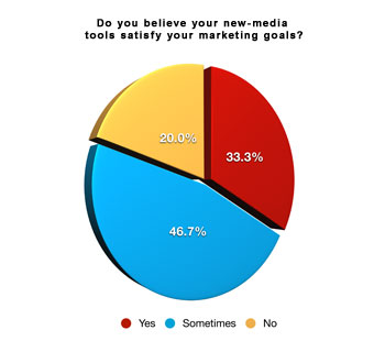 wire survey chart